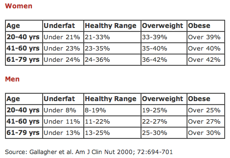 how to measure body fat percentage diet database